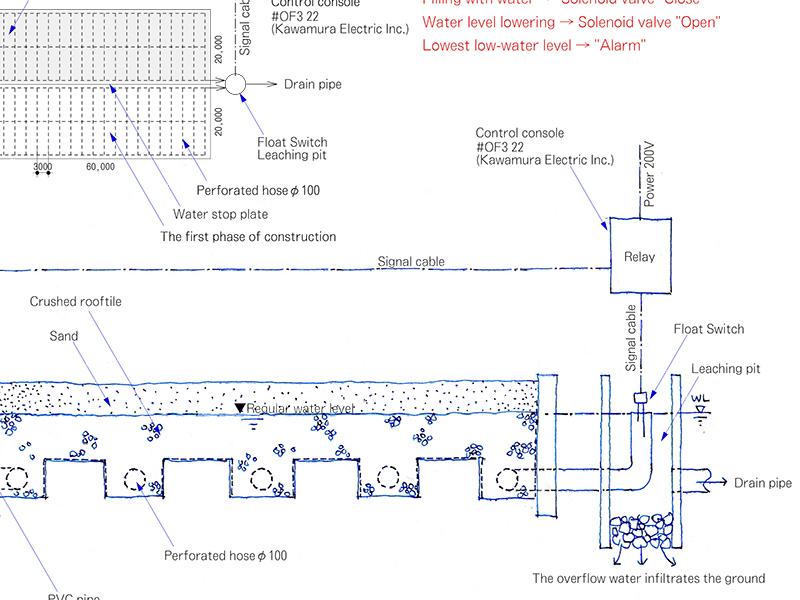 馬場の灌水設備イメージ